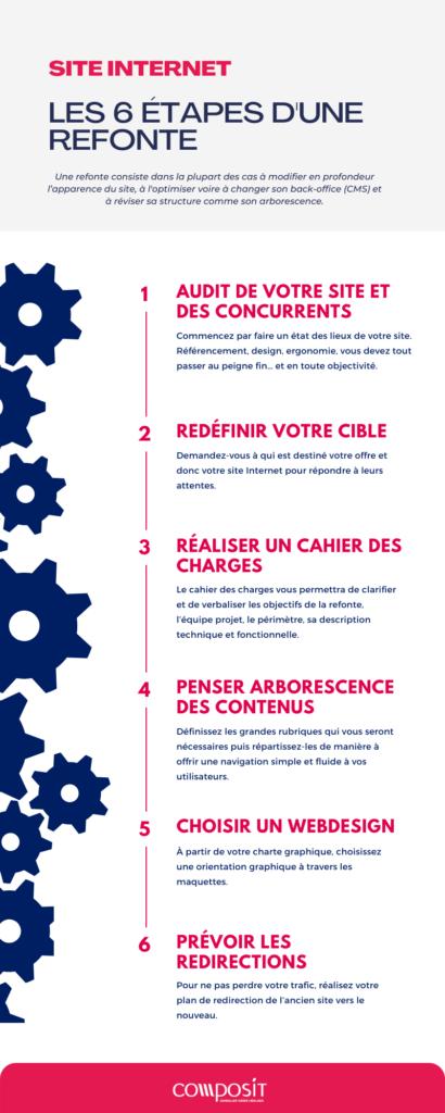 Infographie - 6 étapes refonte site